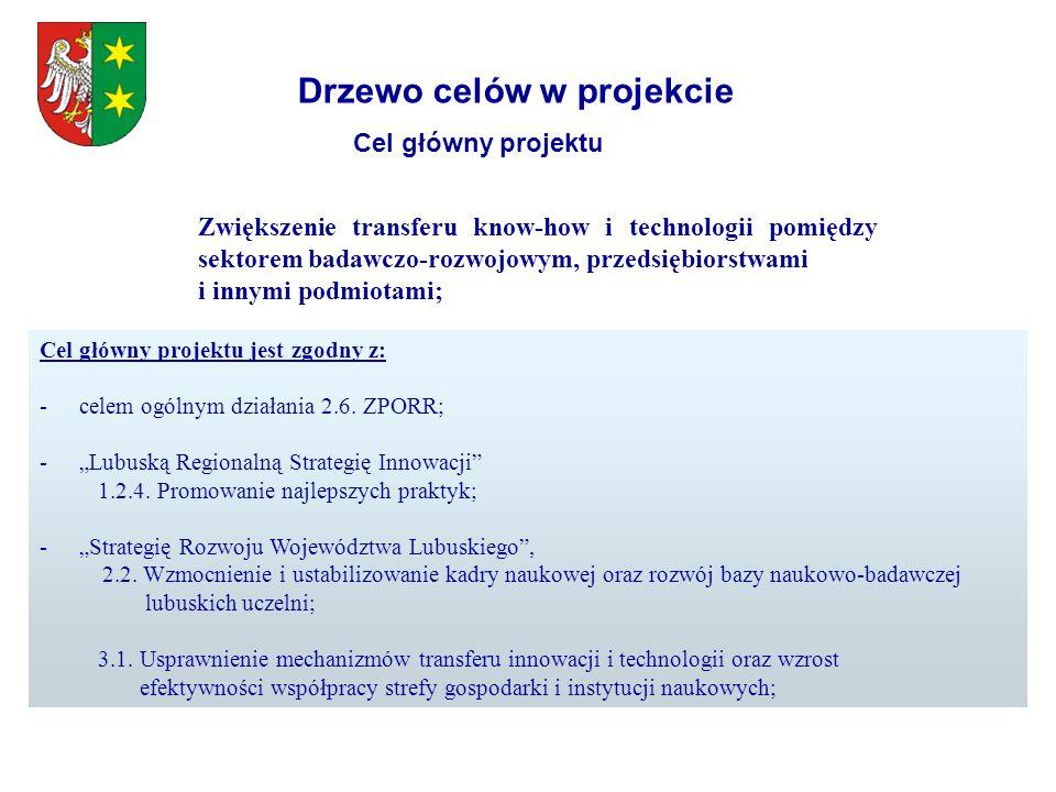 Drzewo celów w projekcie Cel główny projektu Zwiększenie transferu know-how i technologii pomiędzy sektorem badawczo-rozwojowym, przedsiębiorstwami i