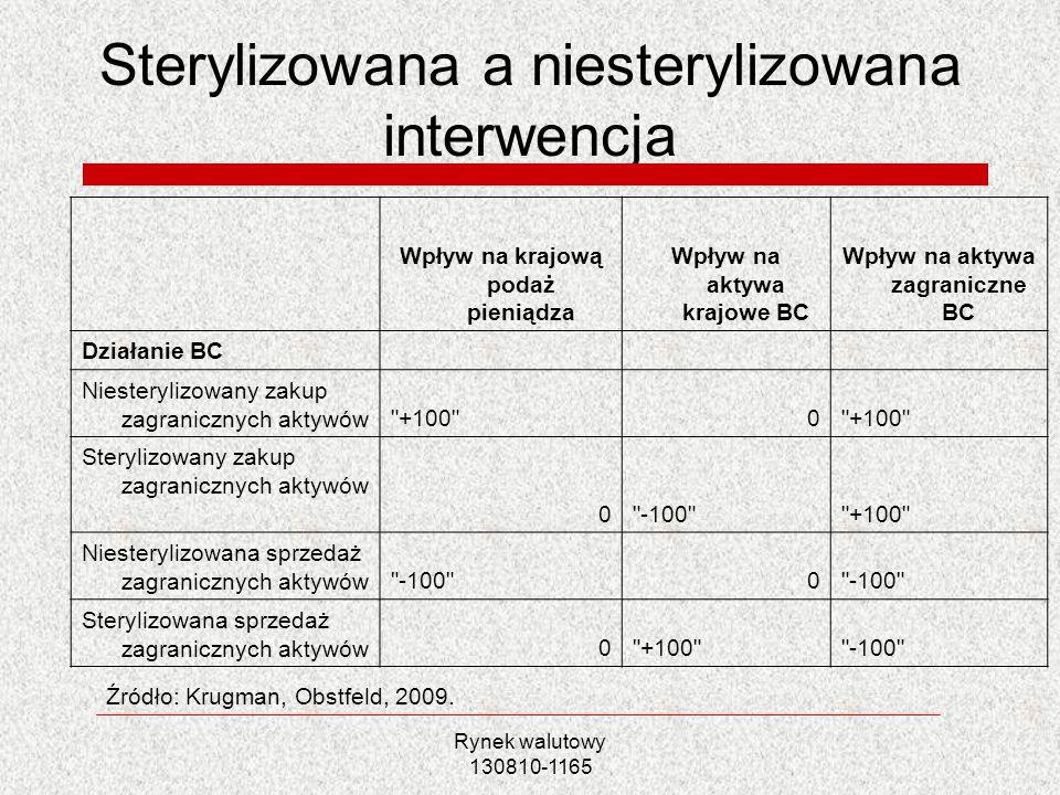 Rynek walutowy 130810-1165 Sterylizowana a niesterylizowana interwencja Wpływ na krajową podaż pieniądza Wpływ na aktywa krajowe BC Wpływ na aktywa za
