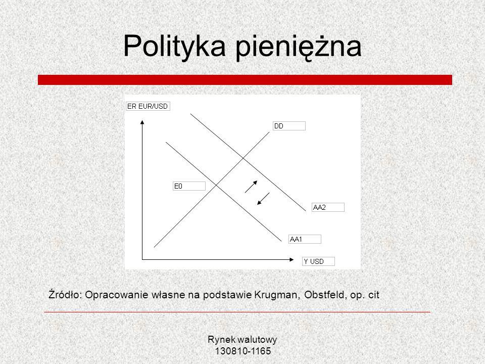 Rynek walutowy 130810-1165 Polityka pieniężna Źródło: Opracowanie własne na podstawie Krugman, Obstfeld, op. cit