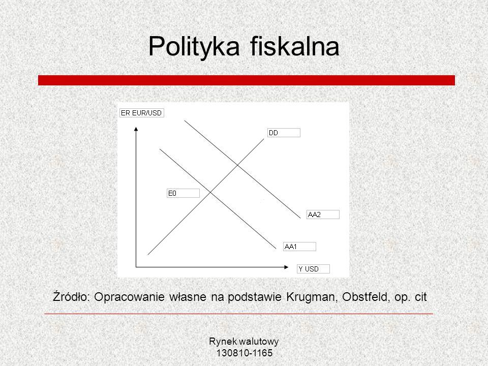 Rynek walutowy 130810-1165 Polityka fiskalna Źródło: Opracowanie własne na podstawie Krugman, Obstfeld, op. cit