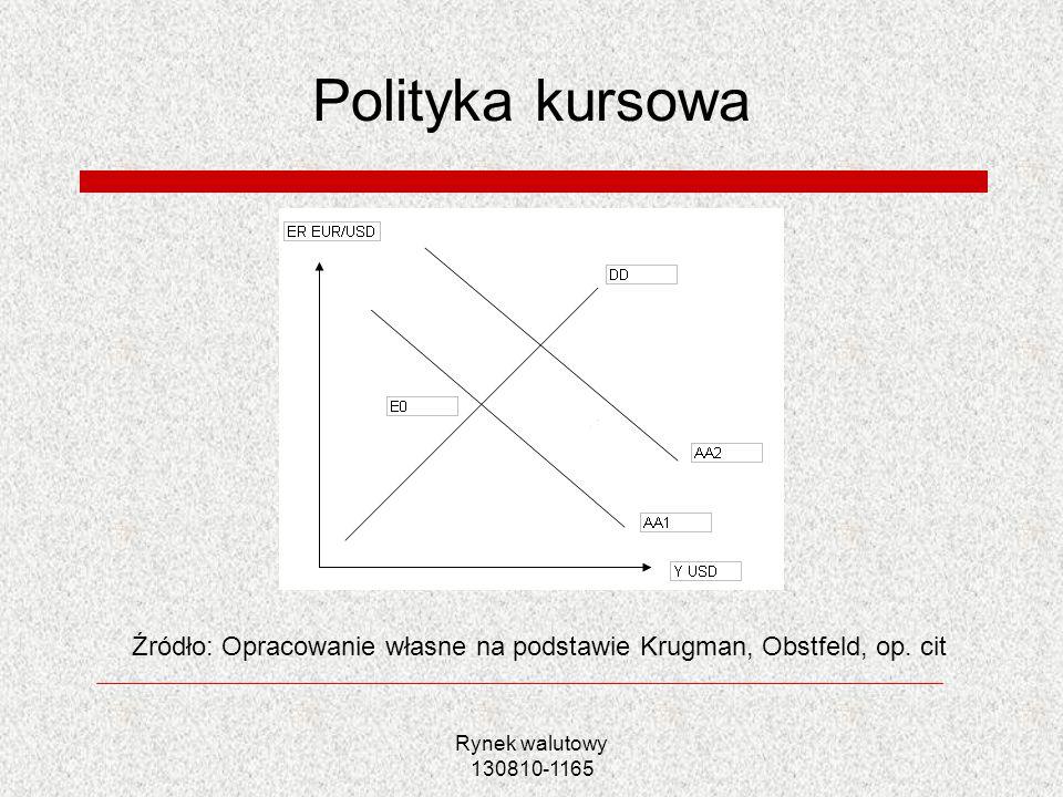 Rynek walutowy 130810-1165 Polityka kursowa Źródło: Opracowanie własne na podstawie Krugman, Obstfeld, op. cit