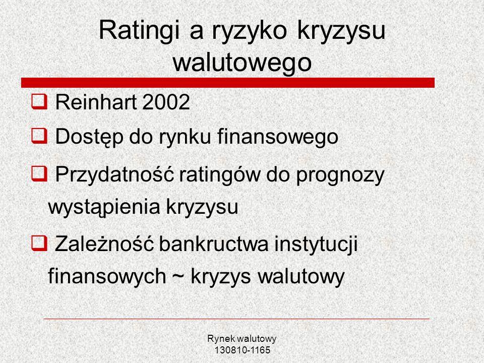 Rynek walutowy 130810-1165 Ratingi a ryzyko kryzysu walutowego Reinhart 2002 Dostęp do rynku finansowego Przydatność ratingów do prognozy wystąpienia