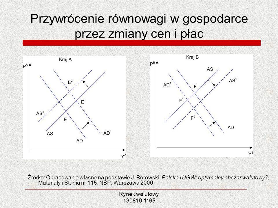 Rynek walutowy 130810-1165 Przywrócenie równowagi w gospodarce przez zmiany cen i płac Źródło: Opracowanie własne na podstawie J. Borowski, Polska i U