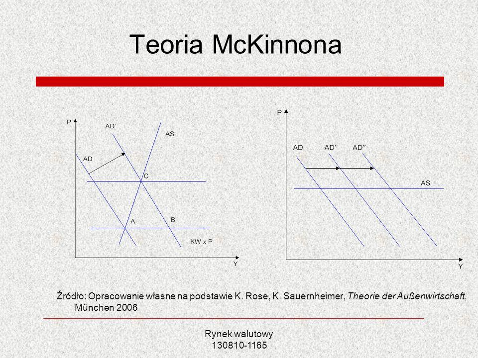 Rynek walutowy 130810-1165 Teoria McKinnona Źródło: Opracowanie własne na podstawie K. Rose, K. Sauernheimer, Theorie der Außenwirtschaft, München 200