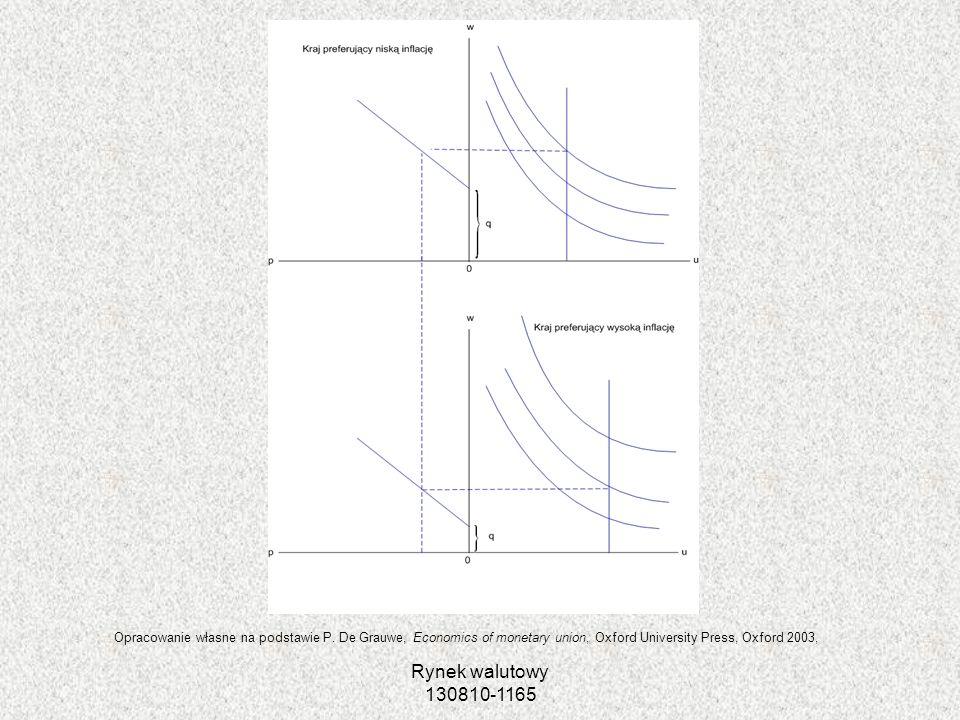 Rynek walutowy 130810-1165 Opracowanie własne na podstawie P. De Grauwe, Economics of monetary union, Oxford University Press, Oxford 2003,