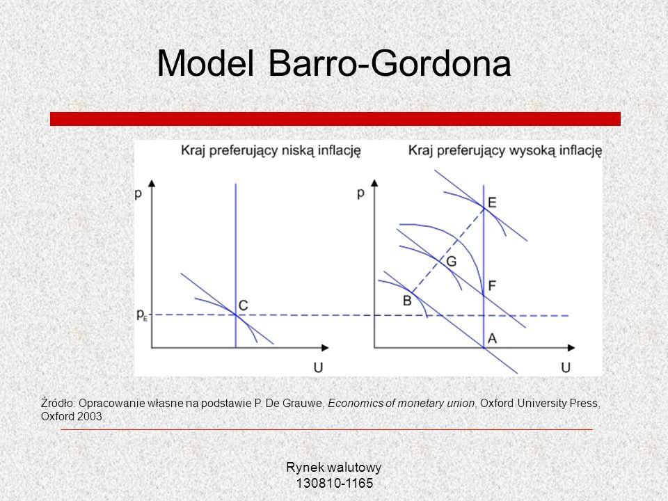 Rynek walutowy 130810-1165 Model Barro-Gordona Źródło: Opracowanie własne na podstawie P. De Grauwe, Economics of monetary union, Oxford University Pr