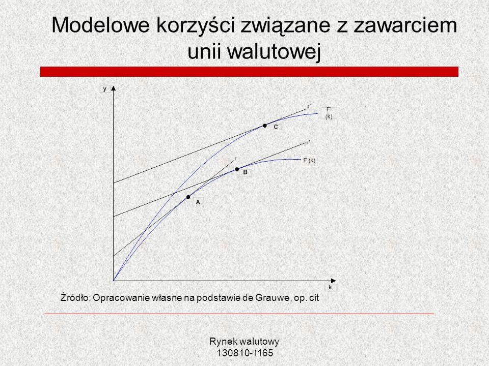 Rynek walutowy 130810-1165 Modelowe korzyści związane z zawarciem unii walutowej Źródło: Opracowanie własne na podstawie de Grauwe, op. cit