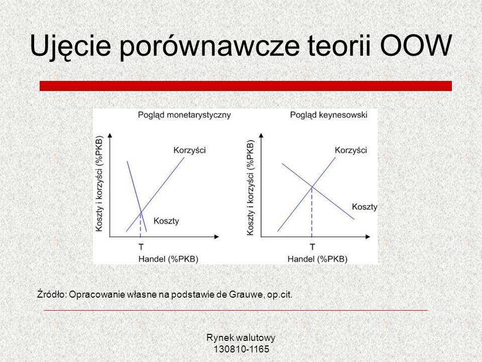 Rynek walutowy 130810-1165 Ujęcie porównawcze teorii OOW Źródło: Opracowanie własne na podstawie de Grauwe, op.cit.