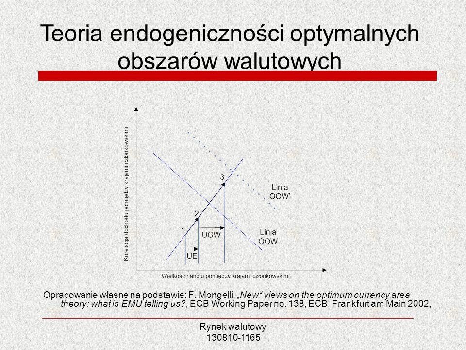 Rynek walutowy 130810-1165 Opracowanie własne na podstawie: F. Mongelli, New views on the optimum currency area theory: what is EMU telling us?, ECB W
