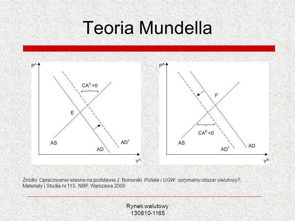Rynek walutowy 130810-1165 Teoria Mundella Źródło: Opracowanie własne na podstawie J. Borowski, Polska i UGW: optymalny obszar walutowy?, Materiały i