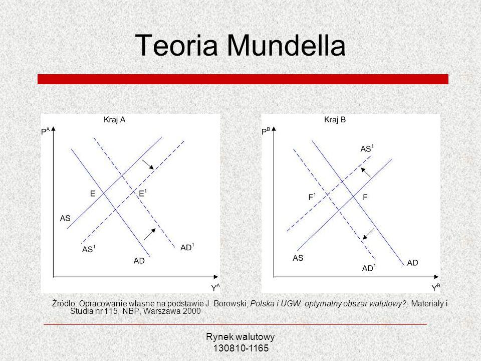 Rynek walutowy 130810-1165 Teoria endogeniczności optymalnych obszarów walutowych Wpływ integracji handlu na podatność gospodarek na działanie szoków asymetrycznych Kraje, które nie spełniają kryteriów OOW ex ante mogą je spełnić ex post Potwierdzenie empiryczne Bayoumi i Eichengreen (1996), Frankel i Rose (1996)