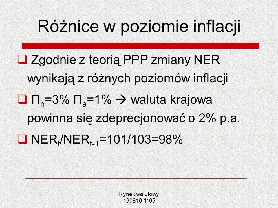 Rynek walutowy 130810-1165 Różnice w poziomie inflacji Zgodnie z teorią PPP zmiany NER wynikają z różnych poziomów inflacji Π n =3% Π a =1% waluta kra