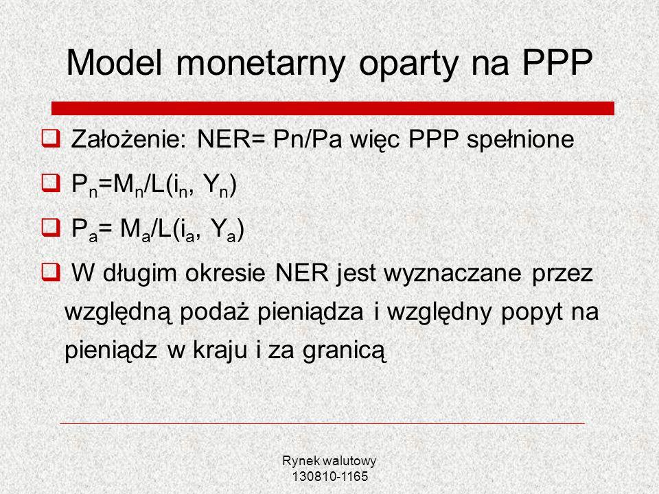Rynek walutowy 130810-1165 Model monetarny oparty na PPP Założenie: NER= Pn/Pa więc PPP spełnione P n =M n /L(i n, Y n ) P a = M a /L(i a, Y a ) W dłu