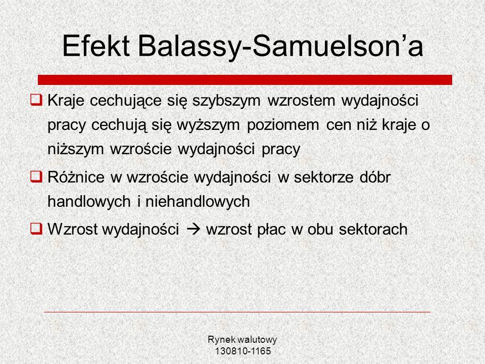 Rynek walutowy 130810-1165 Efekt Balassy-Samuelsona Kraje cechujące się szybszym wzrostem wydajności pracy cechują się wyższym poziomem cen niż kraje