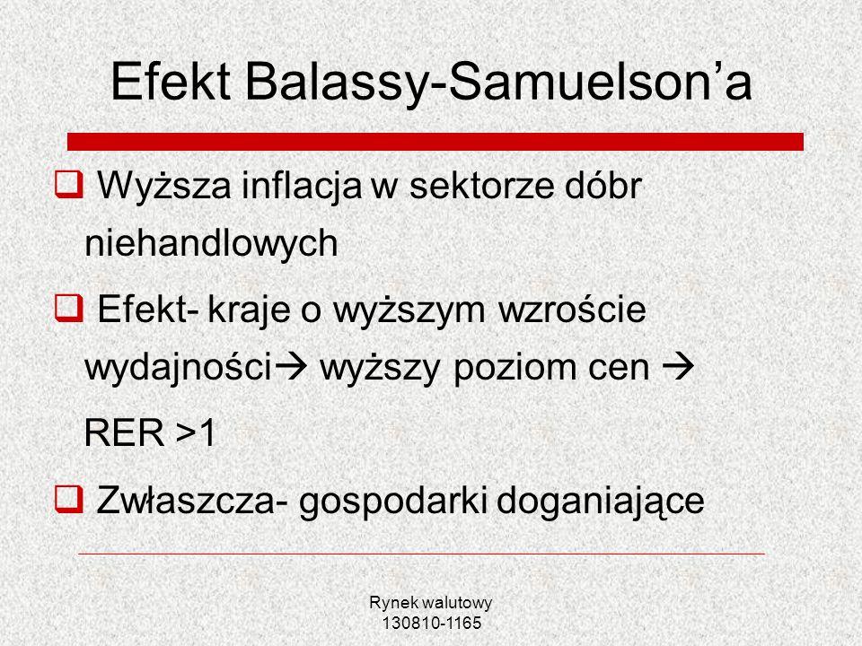 Rynek walutowy 130810-1165 Efekt Balassy-Samuelsona Wyższa inflacja w sektorze dóbr niehandlowych Efekt- kraje o wyższym wzroście wydajności wyższy po
