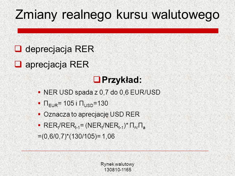 Rynek walutowy 130810-1165 Zmiany realnego kursu walutowego deprecjacja RER aprecjacja RER Przykład: NER USD spada z 0,7 do 0,6 EUR/USD Π EUR = 105 i