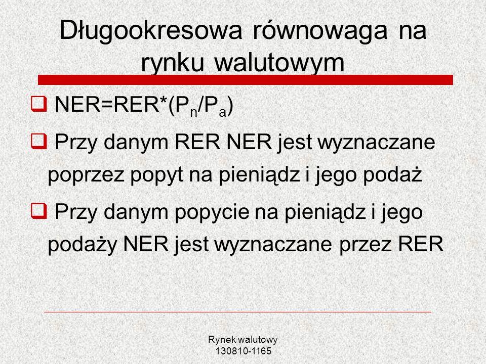 Rynek walutowy 130810-1165 Długookresowa równowaga na rynku walutowym NER=RER*(P n /P a ) Przy danym RER NER jest wyznaczane poprzez popyt na pieniądz