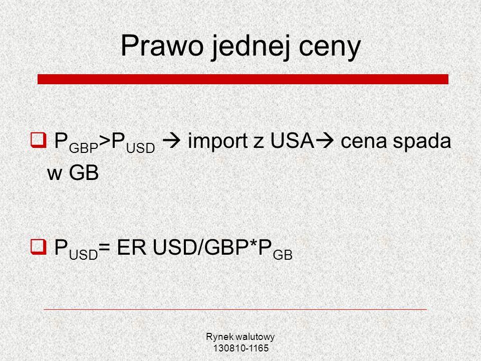 Rynek walutowy 130810-1165 Prawo jednej ceny P GBP >P USD import z USA cena spada w GB P USD = ER USD/GBP*P GB