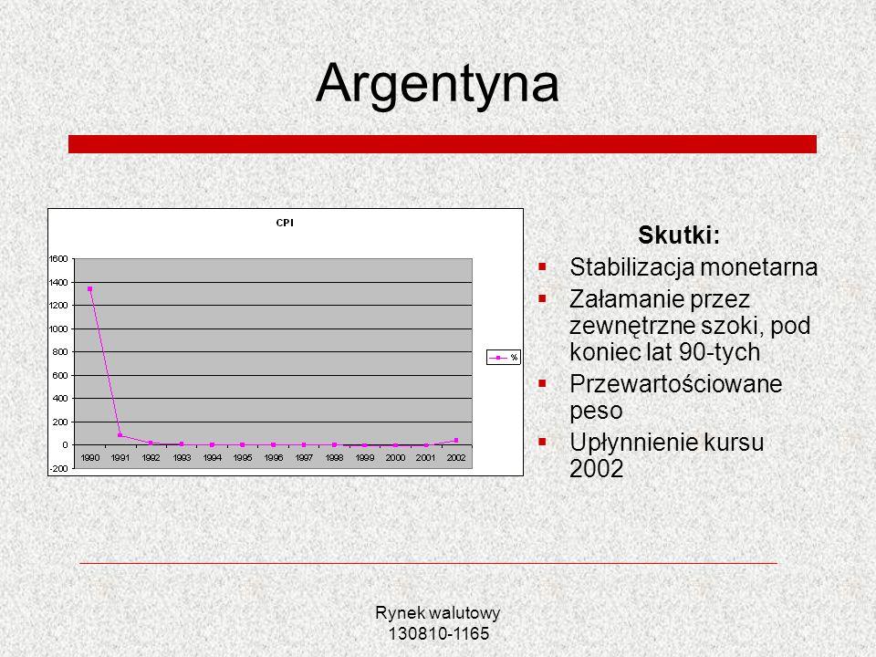 Rynek walutowy 130810-1165 Argentyna Skutki: Stabilizacja monetarna Załamanie przez zewnętrzne szoki, pod koniec lat 90-tych Przewartościowane peso Up