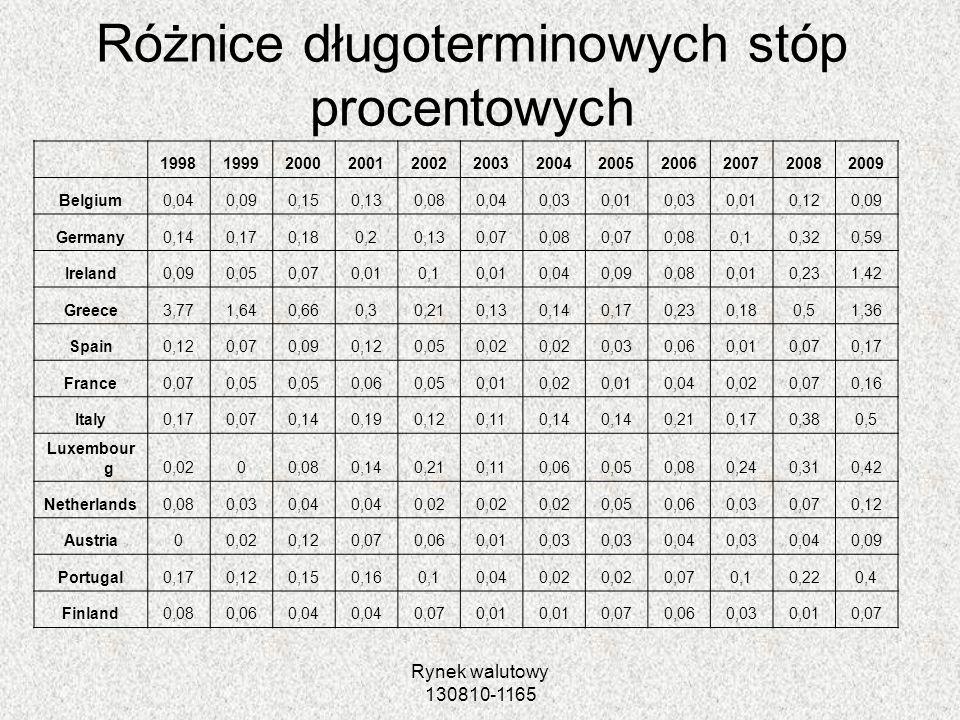 Rynek walutowy 130810-1165 Różnice długoterminowych stóp procentowych 199819992000200120022003200420052006200720082009 Belgium0,040,090,150,130,080,04