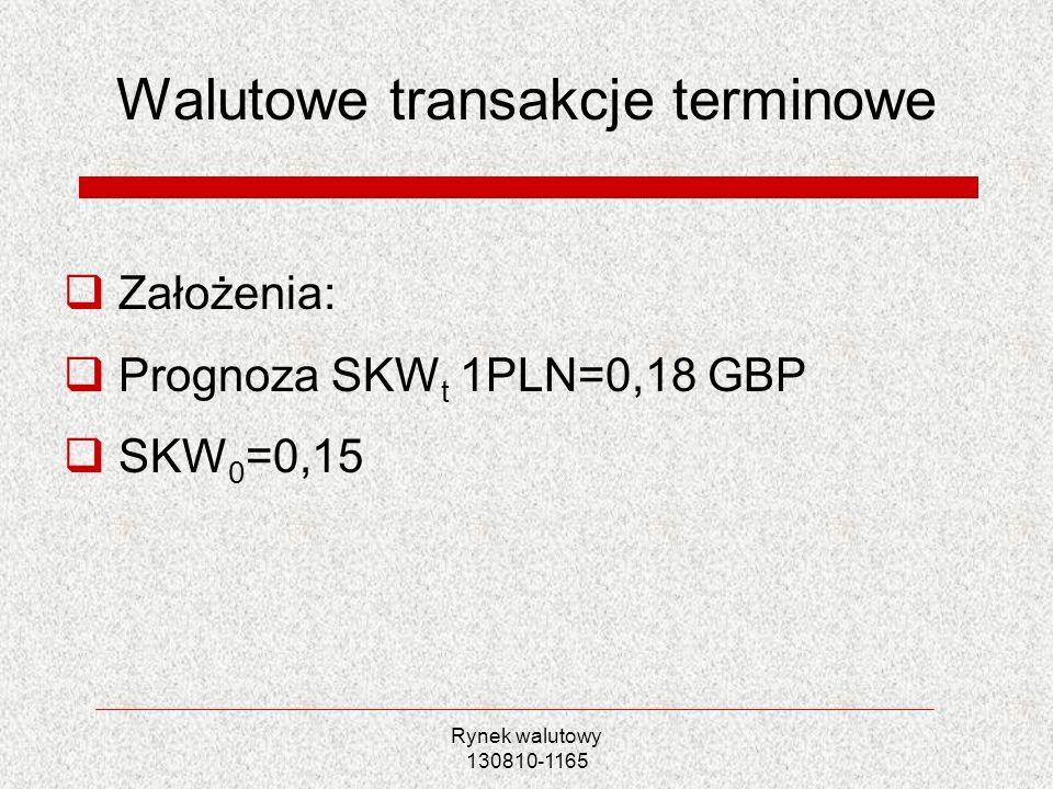 Rynek walutowy 130810-1165 Walutowe transakcje terminowe Założenia: Prognoza SKW t 1PLN=0,18 GBP SKW 0 =0,15