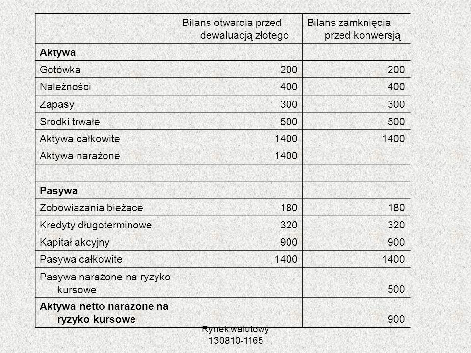 Rynek walutowy 130810-1165 Bilans otwarcia przed dewaluacją złotego Bilans zamknięcia przed konwersją Aktywa Gotówka200 Należności400 Zapasy300 Srodki