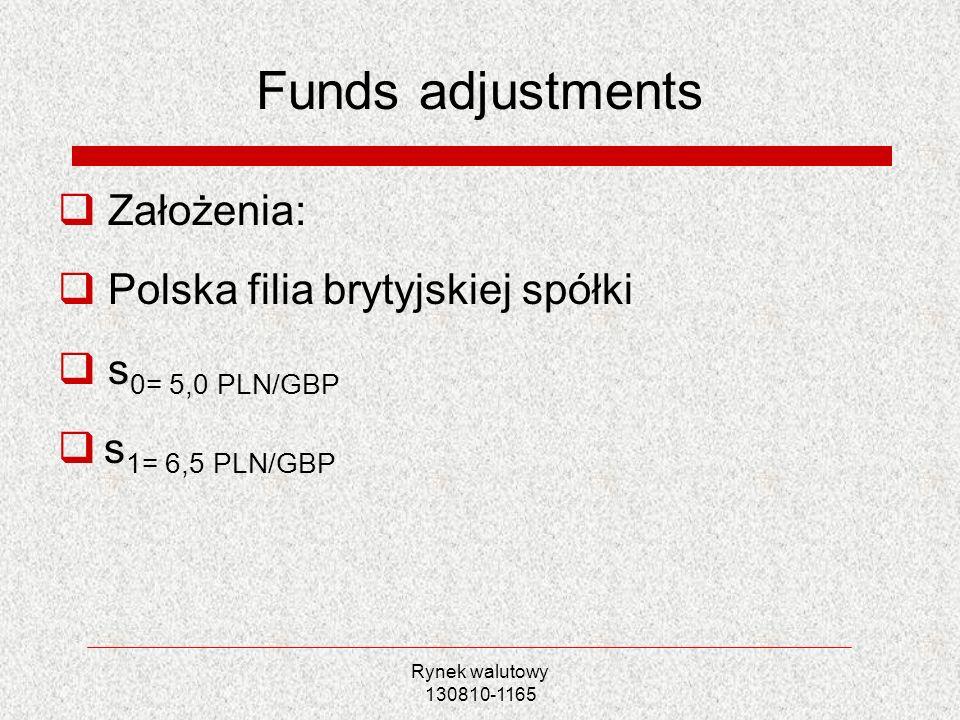 Rynek walutowy 130810-1165 Funds adjustments Założenia: Polska filia brytyjskiej spółki s 0= 5,0 PLN/GBP s 1= 6,5 PLN/GBP