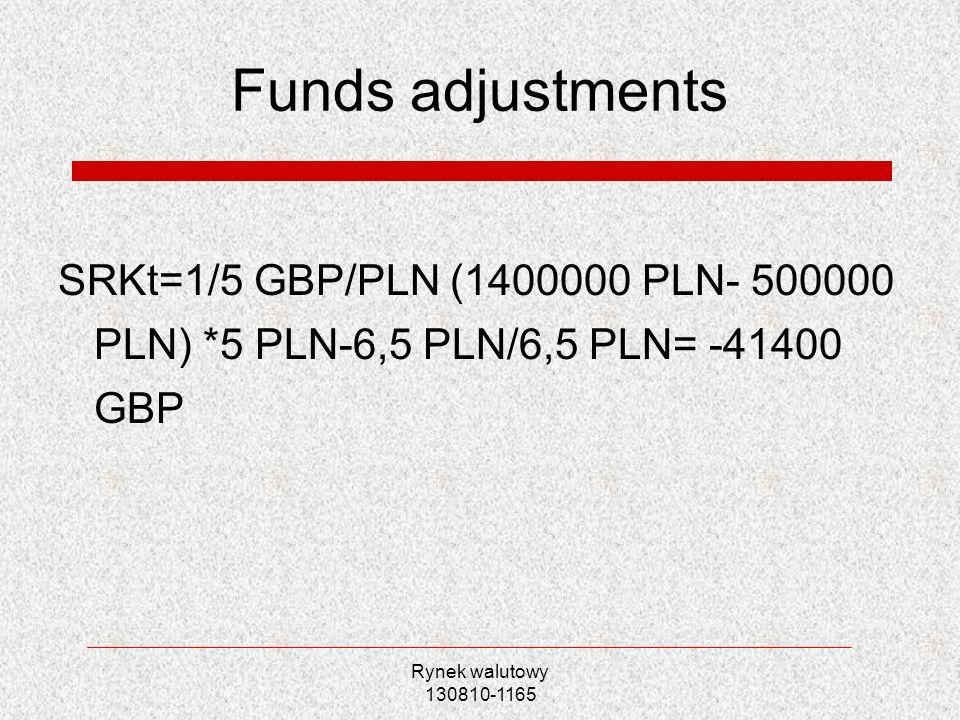Rynek walutowy 130810-1165 Funds adjustments Osłona bilansu 1.filia zaciąga pożyczkę 900 tys.