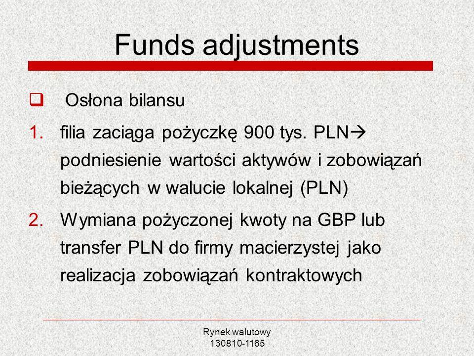Rynek walutowy 130810-1165 Funds adjustments Osłona bilansu 1.filia zaciąga pożyczkę 900 tys. PLN podniesienie wartości aktywów i zobowiązań bieżących