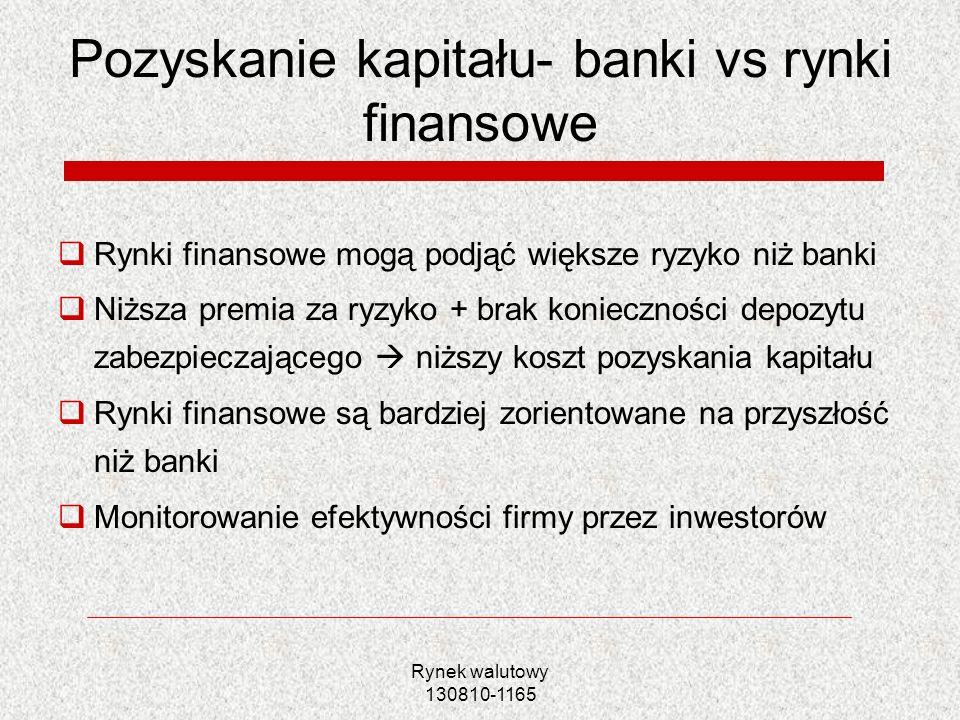 Rynek walutowy 130810-1165 Pozyskanie kapitału- banki vs rynki finansowe Rynki finansowe mogą podjąć większe ryzyko niż banki Niższa premia za ryzyko