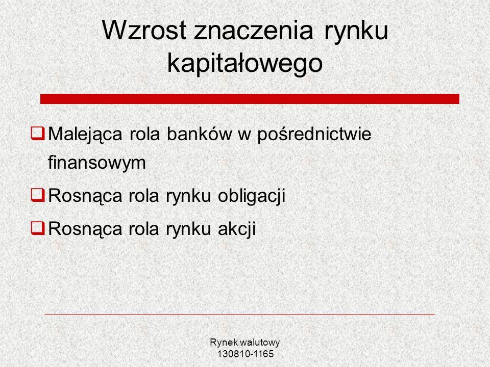 Rynek walutowy 130810-1165 Wzrost znaczenia rynku kapitałowego Malejąca rola banków w pośrednictwie finansowym Rosnąca rola rynku obligacji Rosnąca ro