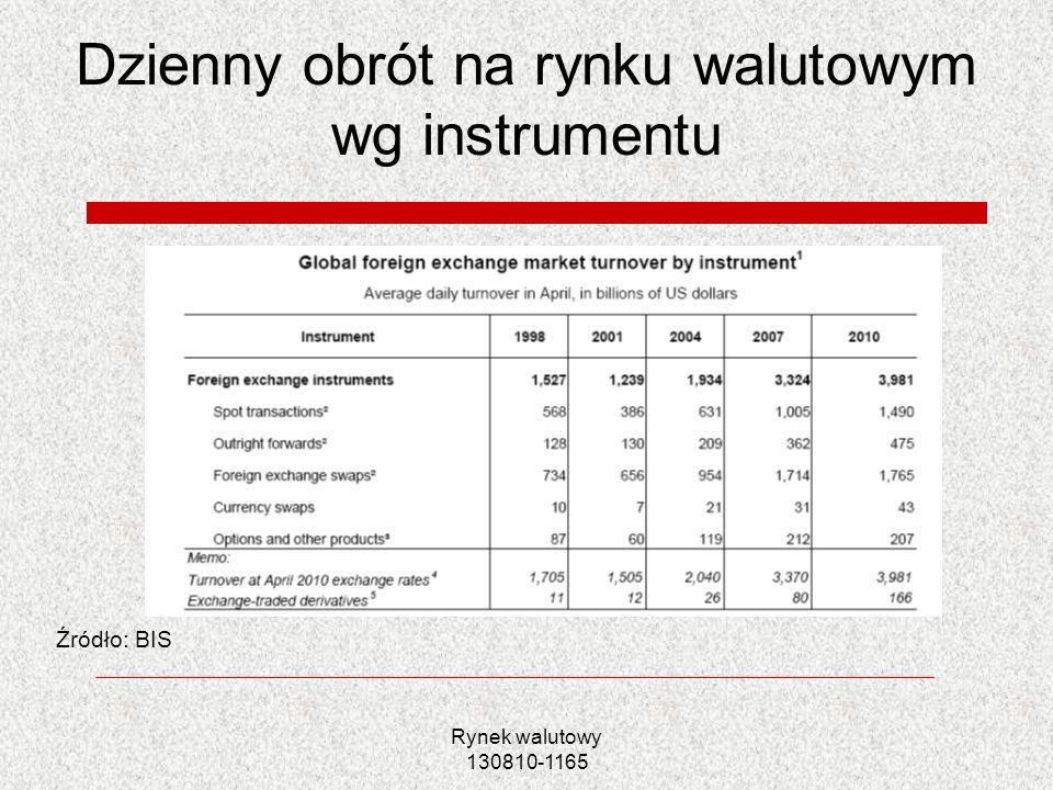 Rynek walutowy 130810-1165 Dzienny obrót na rynku walutowym wg instrumentu Źródło: BIS