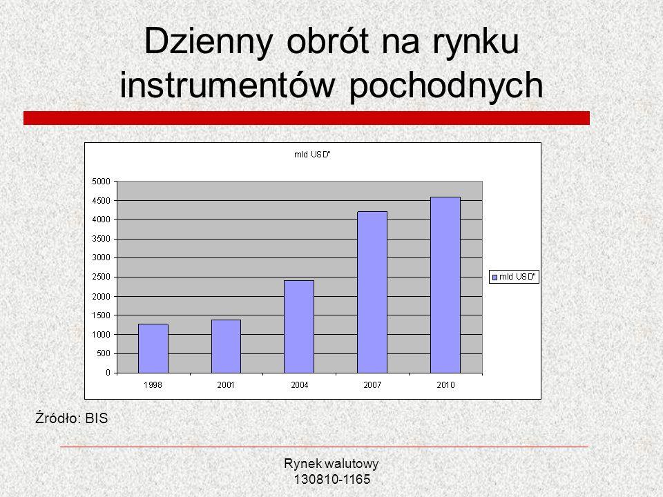 Rynek walutowy 130810-1165 Dzienny obrót na rynku instrumentów pochodnych Źródło: BIS