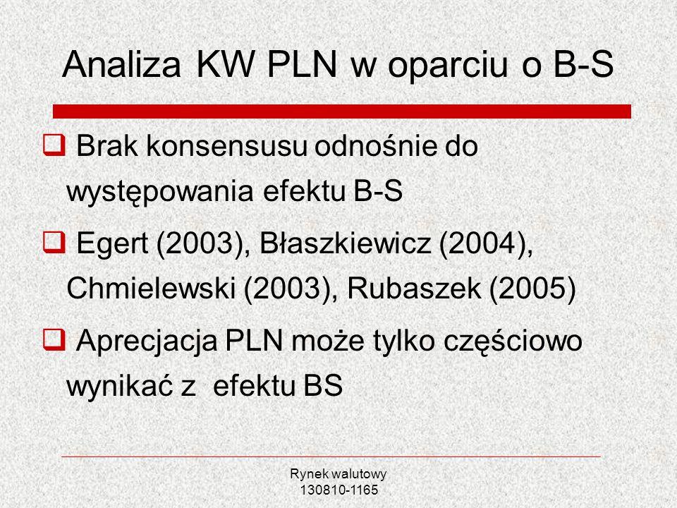 Rynek walutowy 130810-1165 Analiza KW PLN w oparciu o B-S Brak konsensusu odnośnie do występowania efektu B-S Egert (2003), Błaszkiewicz (2004), Chmie