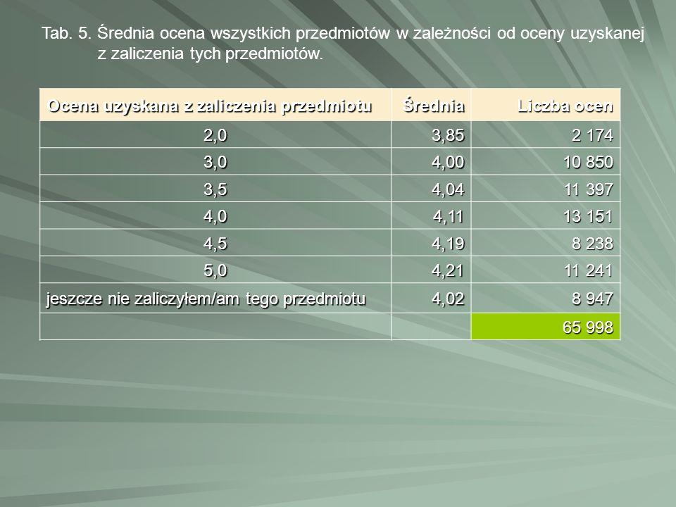 Ocena uzyskana z zaliczenia przedmiotu Średnia Liczba ocen 2,03,85 2 174 3,04,00 10 850 3,54,04 11 397 4,04,11 13 151 4,54,19 8 238 5,04,21 11 241 jes