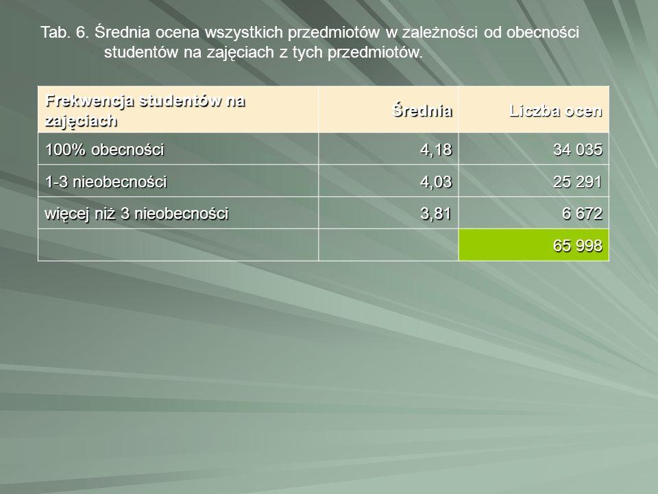Frekwencja studentów na zajęciach Średnia Liczba ocen 100% obecności 4,18 34 035 1-3 nieobecności 4,03 25 291 więcej niż 3 nieobecności 3,81 6 672 65