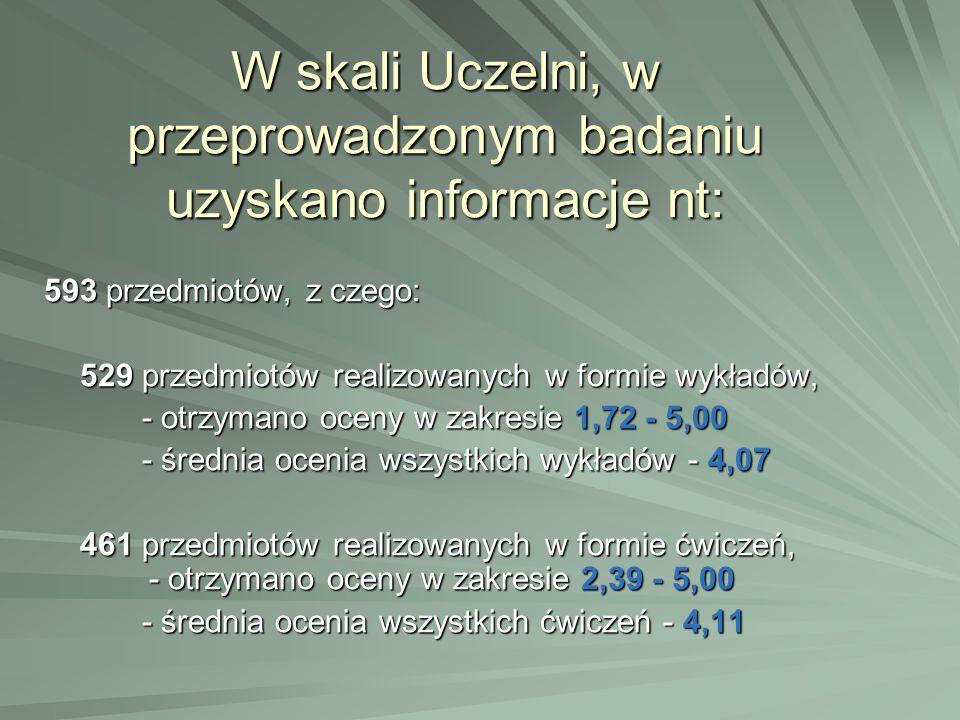 W skali Uczelni, w przeprowadzonym badaniu uzyskano informacje nt: 593 przedmiotów, z czego: 529 przedmiotów realizowanych w formie wykładów, - otrzym