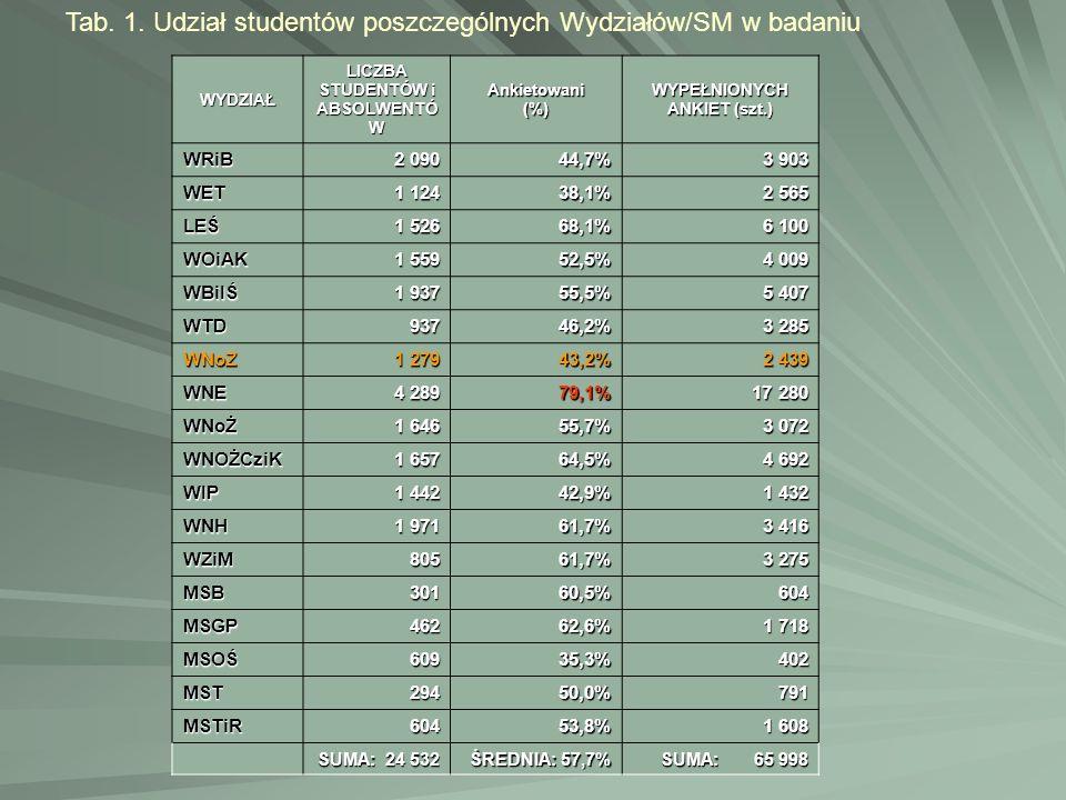 Tab. 1. Udział studentów poszczególnych Wydziałów/SM w badaniuWYDZIAŁ LICZBA STUDENTÓW i ABSOLWENTÓ W Ankietowani(%) WYPEŁNIONYCH ANKIET (szt.) WRiB 2