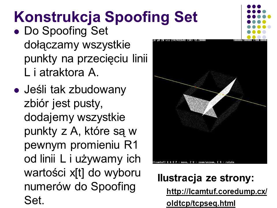 Konstrukcja Spoofing Set Do Spoofing Set dołączamy wszystkie punkty na przecięciu linii L i atraktora A. Jeśli tak zbudowany zbiór jest pusty, dodajem