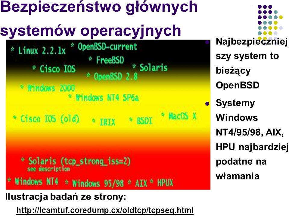 Bezpieczeństwo głównych systemów operacyjnych Ilustracja badań ze strony: http://lcamtuf.coredump.cx/oldtcp/tcpseq.html Najbezpieczniej szy system to
