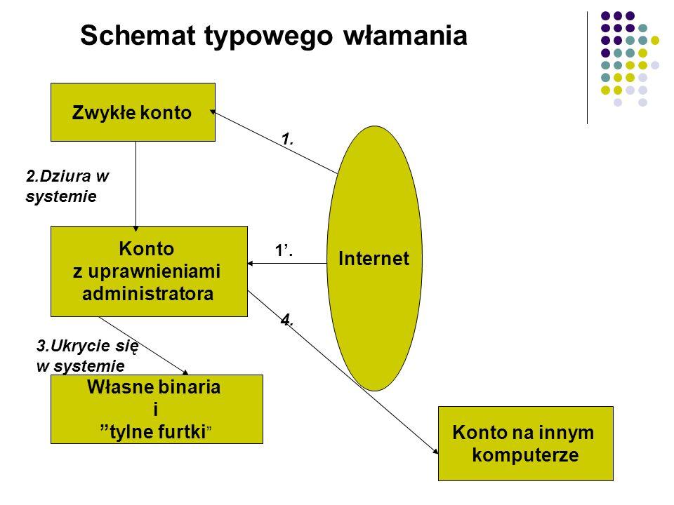 Schemat typowego włamania Internet Zwykłe konto Konto z uprawnieniami administratora Własne binaria i tylne furtki Konto na innym komputerze 2.Dziura