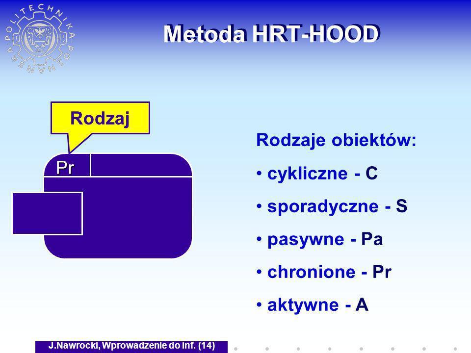 J.Nawrocki, Wprowadzenie do inf. (14) Metoda HRT-HOOD Rodzaje obiektów: cykliczne - C sporadyczne - S pasywne - Pa chronione - Pr aktywne - A Pr Rodza