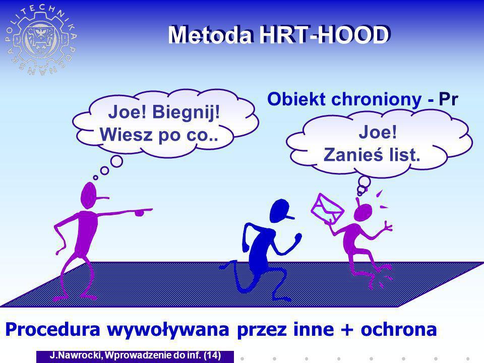 J.Nawrocki, Wprowadzenie do inf. (14) Metoda HRT-HOOD Obiekt chroniony - Pr Joe! Biegnij! Wiesz po co.. Joe! Zanieś list. Procedura wywoływana przez i