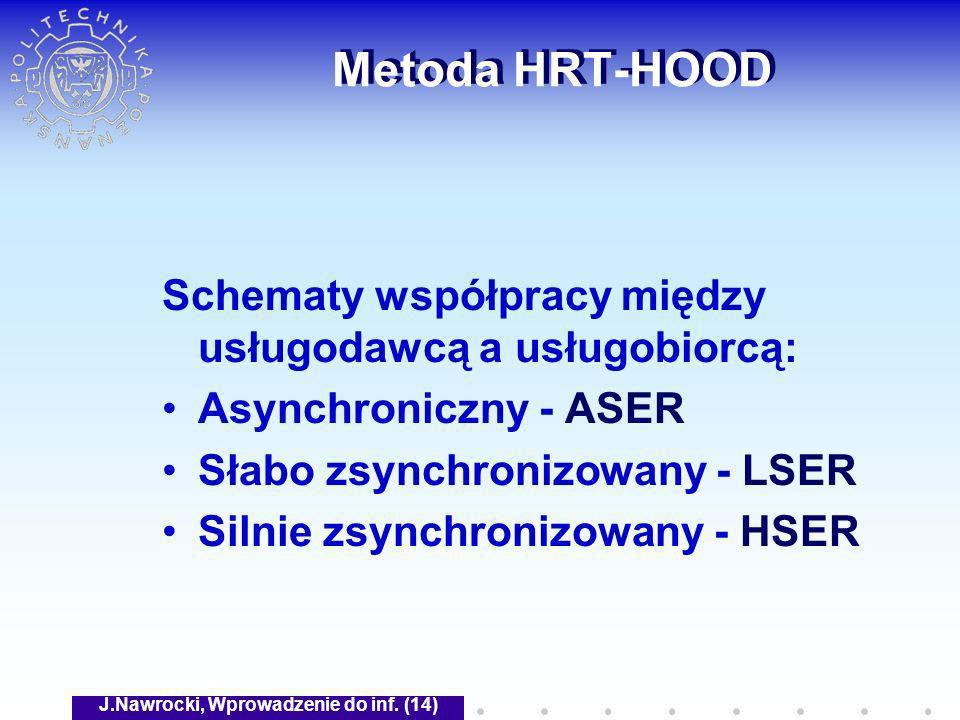 J.Nawrocki, Wprowadzenie do inf. (14) Metoda HRT-HOOD Schematy współpracy między usługodawcą a usługobiorcą: Asynchroniczny - ASER Słabo zsynchronizow