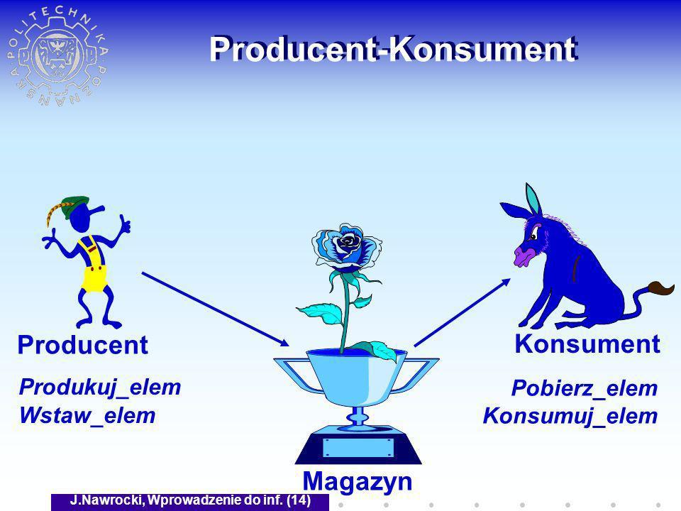 J.Nawrocki, Wprowadzenie do inf. (14) Producent-Konsument Magazyn Producent Konsument Produkuj_elem Wstaw_elem Pobierz_elem Konsumuj_elem