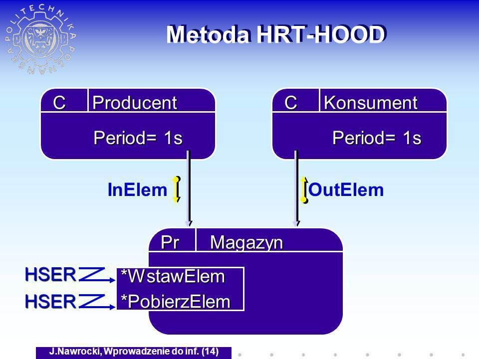J.Nawrocki, Wprowadzenie do inf. (14) Metoda HRT-HOOD C Producent C Konsument InElemOutElem Pr Magazyn *WstawElem*PobierzElem HSER HSER Period= 1s
