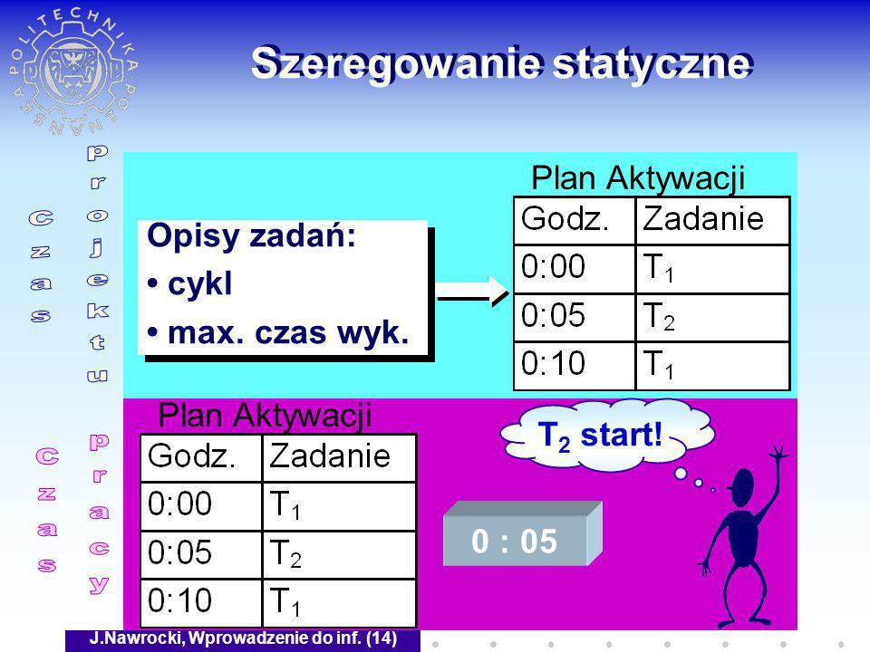J.Nawrocki, Wprowadzenie do inf. (14) Szeregowanie statyczne Opisy zadań: cykl max. czas wyk. Opisy zadań: cykl max. czas wyk. Plan Aktywacji 0 : 05 T