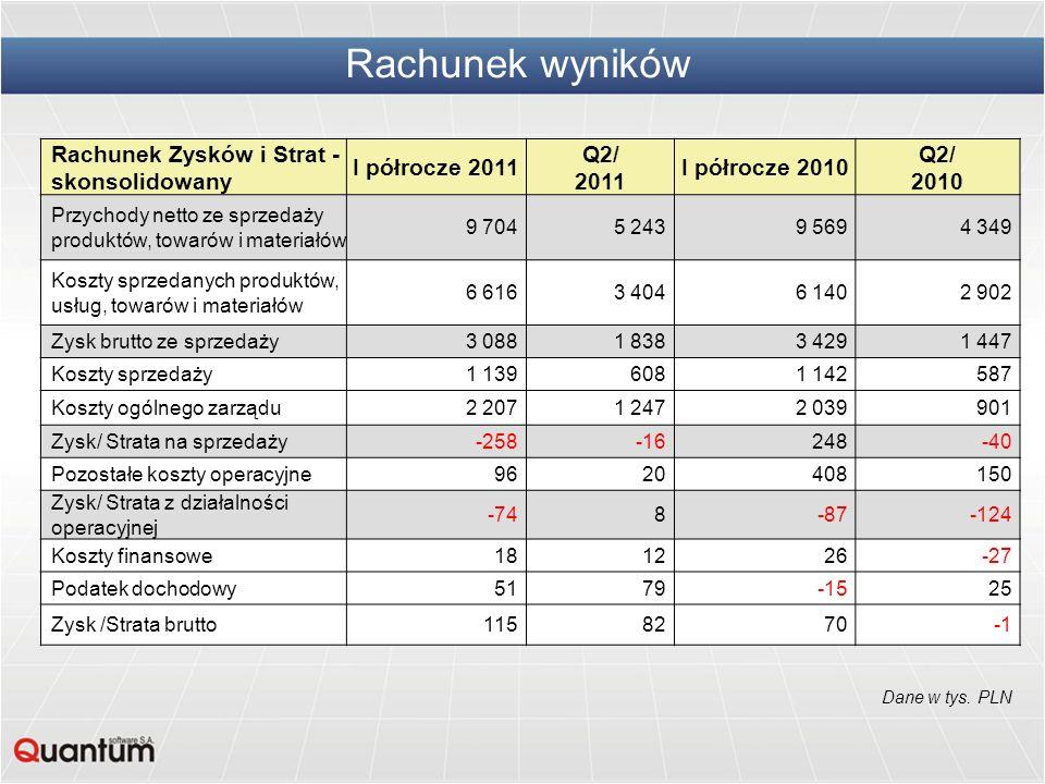 Rachunek Zysków i Strat - skonsolidowany I półrocze 2011 Q2/ 2011 I półrocze 2010 Q2/ 2010 Przychody netto ze sprzedaży produktów, towarów i materiałó
