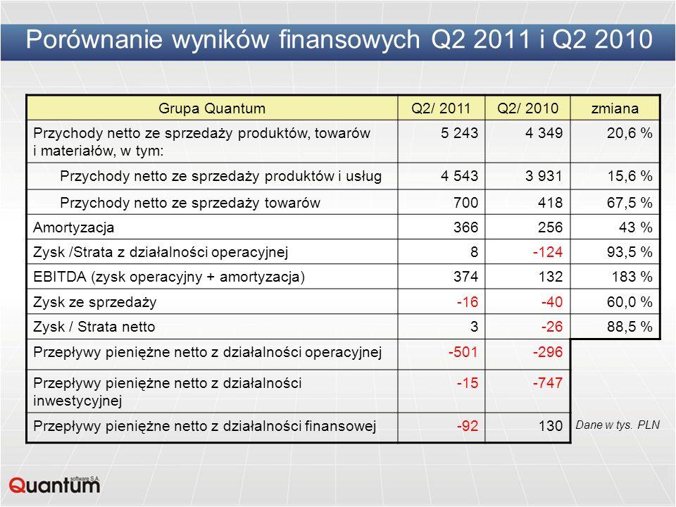 Porównanie wyników finansowych Q2 2011 i Q2 2010 Grupa QuantumQ2/ 2011Q2/ 2010zmiana Przychody netto ze sprzedaży produktów, towarów i materiałów, w t