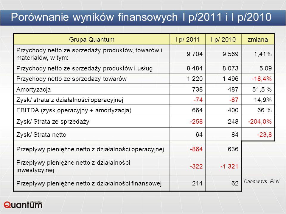 Porównanie wyników finansowych I p/2011 i I p/2010 Grupa QuantumI p/ 2011I p/ 2010zmiana Przychody netto ze sprzedaży produktów, towarów i materiałów,